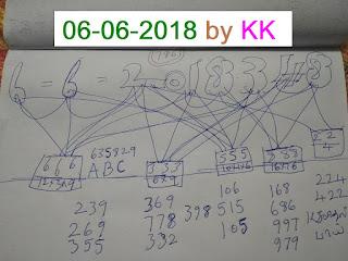 Akshaya AK-348 Kerala lottery Guessing by KK Kerala lottery predictions