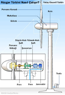 Rüzgar Enerjisi Nedir? Rüzgar Türbinleri Nasıl Çalışır?