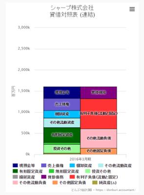 シャープ株式会社 ビジュアル財務諸表 (BS 貸借対照表)