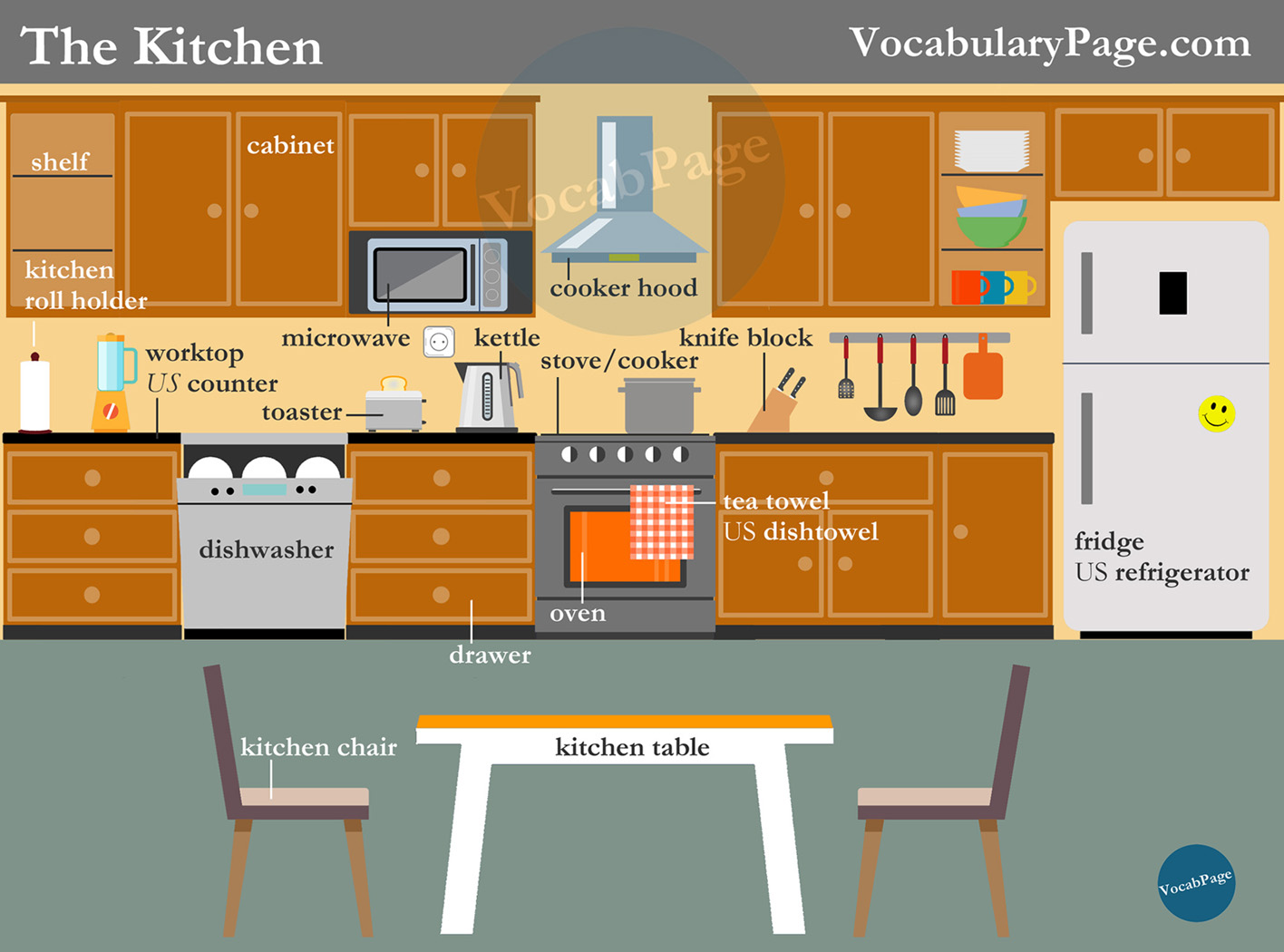 Vocabularypage Kitchen Vocabulary