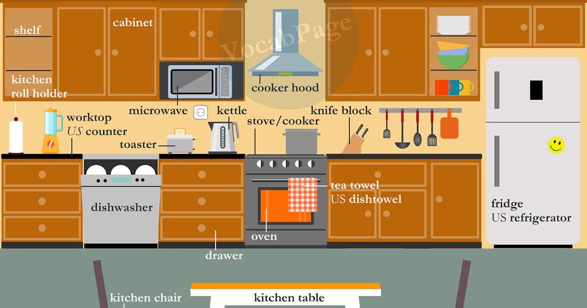 Kitchen Equipment List