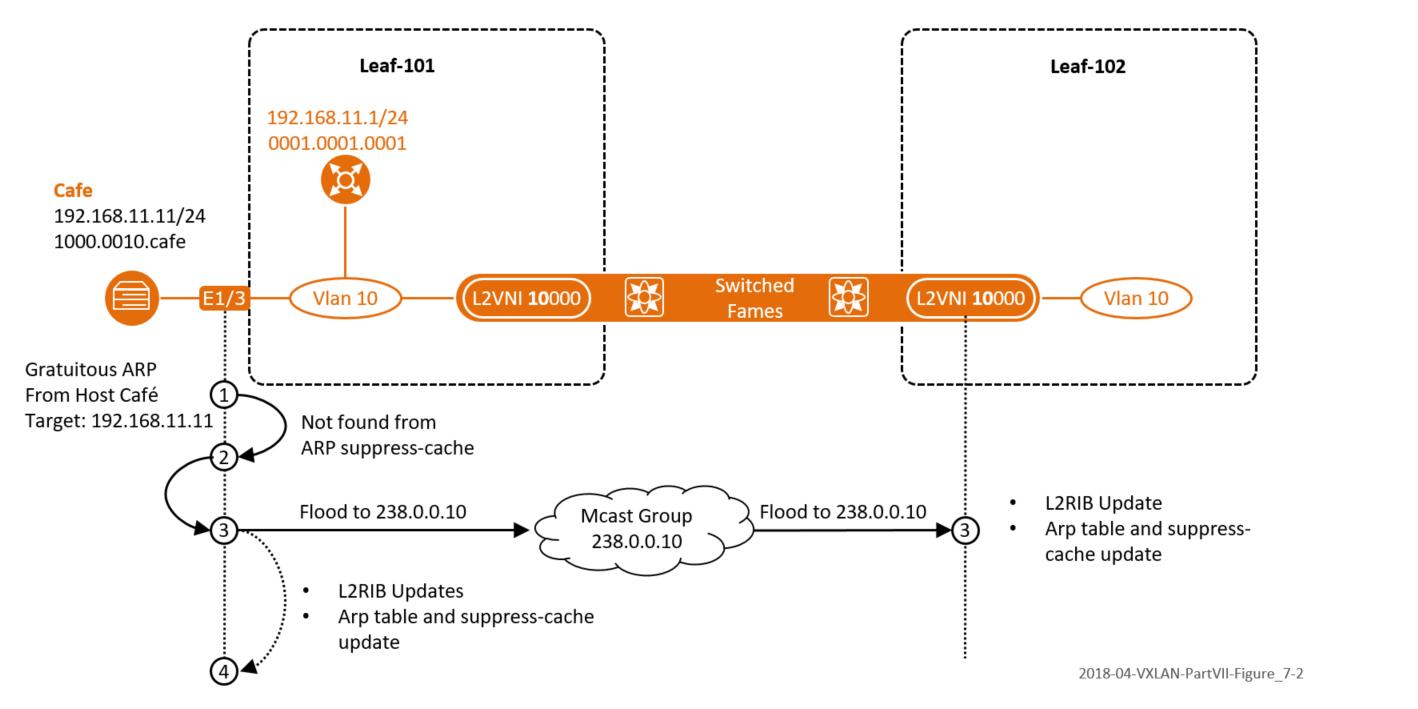 The Network Times: VXLAN Part VII: VXLAN BGP EVPN –Control