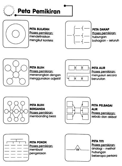 25 Lembaran Peta I Think Untuk Bm Sesuai Dengan Pak 21 Free Download Pdf Mykssr Com