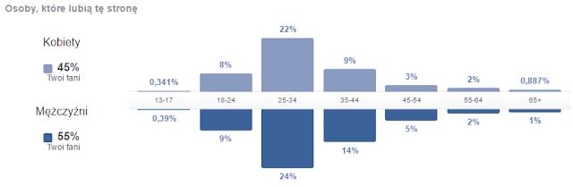 Dane demograficzne osób lubiących Bankobranie na Facebooku