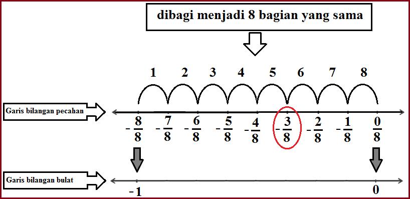 Bagaimana cara menentukan letak pecahan pada garis bilangan nah contoh contoh di atas merupakan cara meletakan satu buah bilangan pecahan bagaimana kalau ada lebih dari satu bilangan pecahan ccuart Gallery
