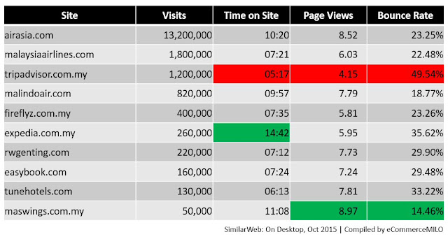 Visit analysis on top 10 online travel sites in Malaysia