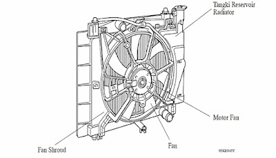 Pemeriksaan Electric Motor Fan