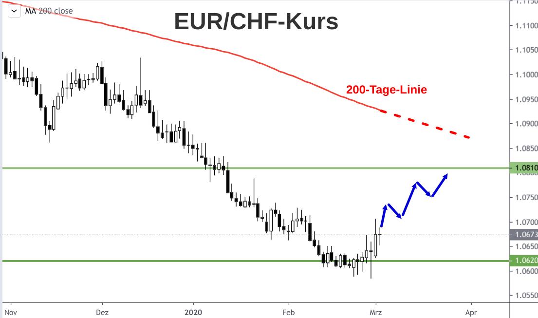 Kerzenchart Euro-Franken-Kurs von November 2019 bis März 2020: Wendepunkt