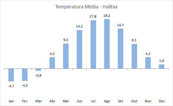 Clima em Halifax