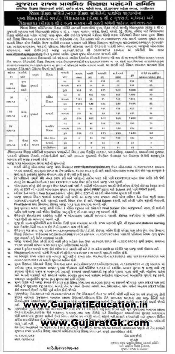 Vidyasahayak Bharti 6 to 8 Merit List Related Official Notification 2017  GUJARATI EDUCATION