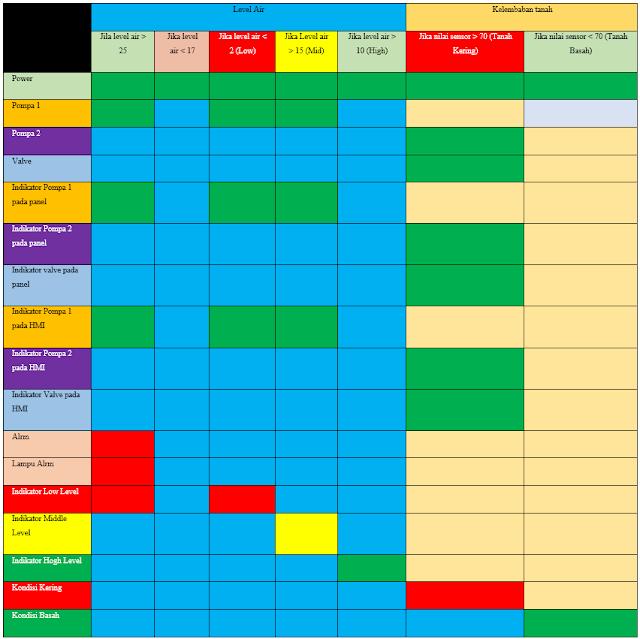 Tabel 5 5 Otomatis Sistem Dengan Webpublish