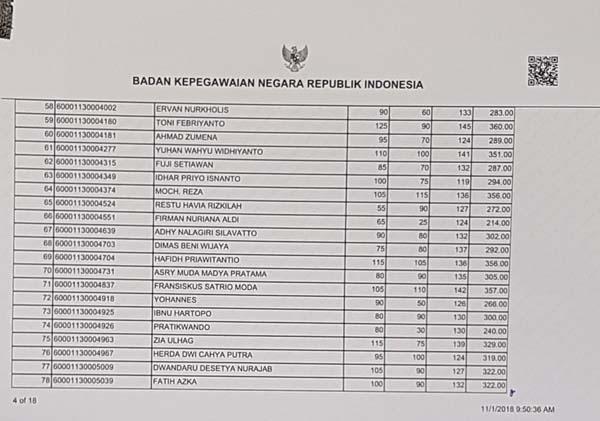 Hasil TKD CPNS Pemprov DKI Jakarta