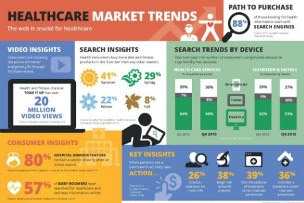 Some Thoughts On Health Care Market Trends