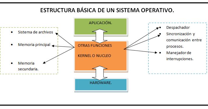 Sistemas Operativos 1 1 5 Estructura Niveles O Estratos