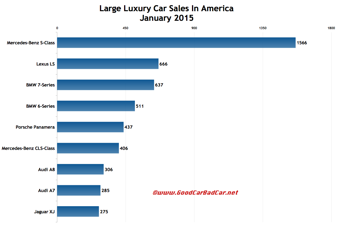 USA large luxury car sales chart January 2015