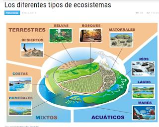http://comofuncionaque.com/diferentes-tipos-de-ecosistemas/