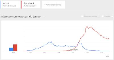 Okut vs Facebook no Brasil