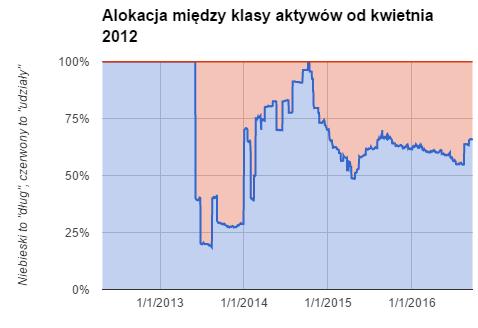 IKE - alokacja