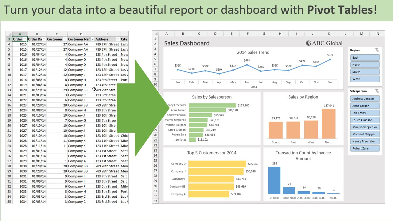Introduction to Pivot Tables, Charts, and Dashboards in Excel