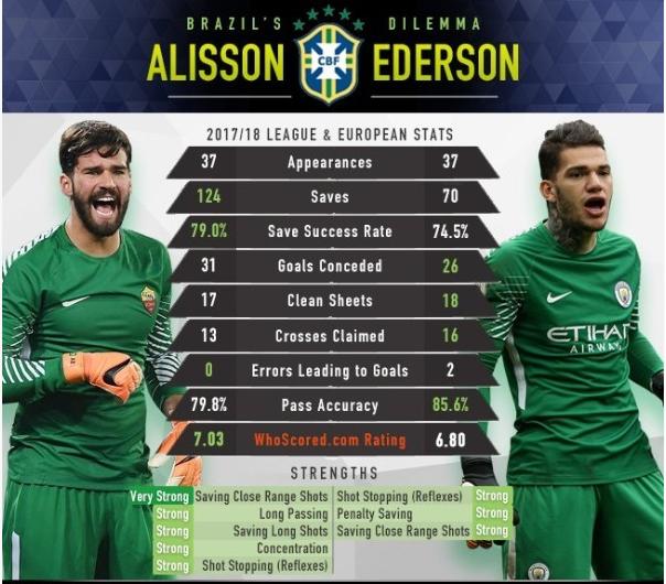 مدرب البرازيل حائر مابين ايدرسون وآليسون بيكر
