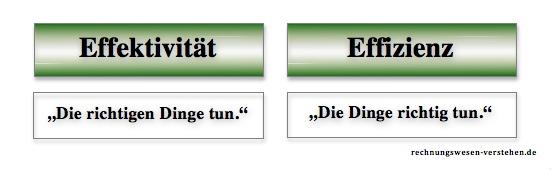Der Unterschied Von Effektivität Und Effizienz An Beispielen Erklärt