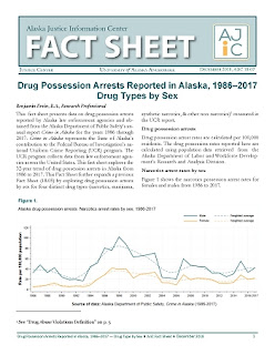 Drug Possession Arrests Reported in Alaska, 1986–2017 — Drug Types by Sex (click through to PDF)