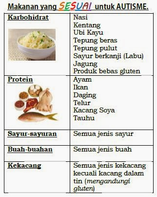 JENIS-JENIS SUPPLEMENT BINA BADAN