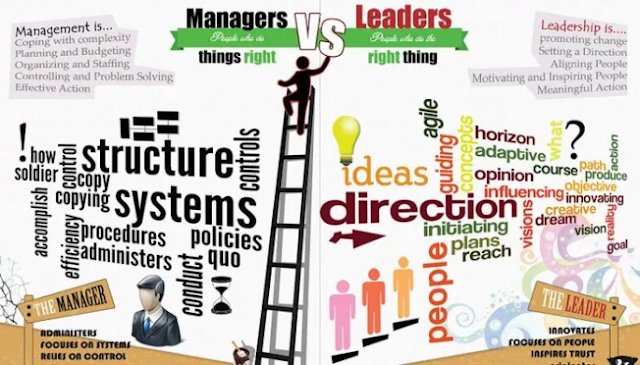 Management Dan Leadership