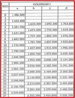 Gaji Pokok PNS Golongan 1 Tahun 2018 Sesuai PP No 30 Tahun 2015.