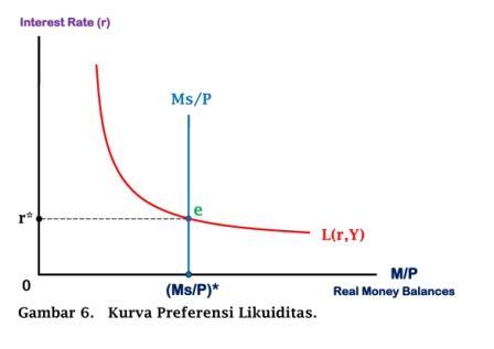 Kurva Liquidity Preference - www.ajarekonomi.com