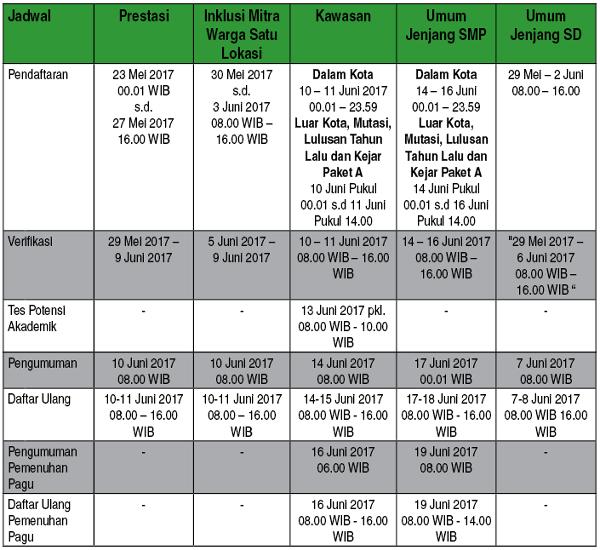 Jadwal PPDB Suarabaya 16-17 Jalur Umum