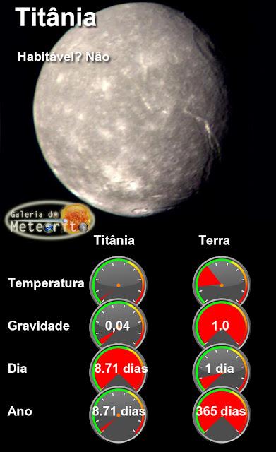 Infográfico - Titânia em comparação com a Terra