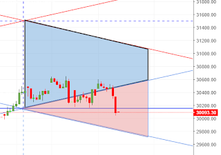 Banknifty Hourly Vedic Chart