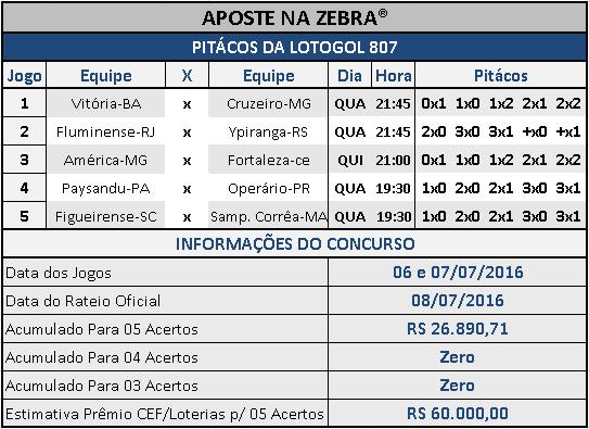 LOTOGOL 807 - PALPITES / PITÁCOS DA ZEBRA