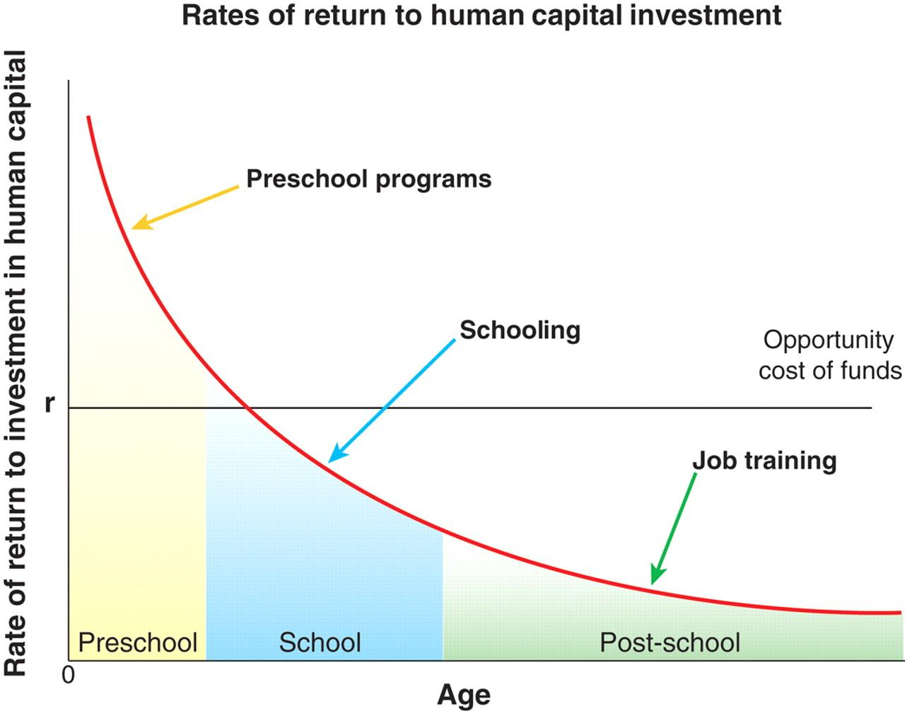 What Is The Best Investment Plan For Your Child S Future