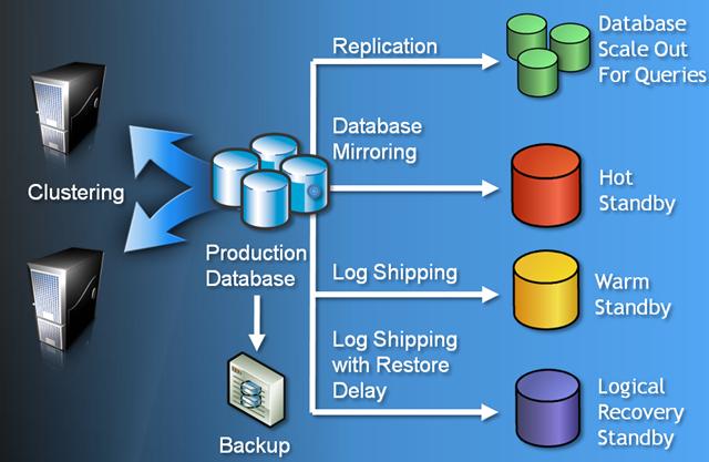 sql server 2008 database architecture diagram your s sql server sql server 2008 mirroring architecture  sql server 2008 mirroring architecture