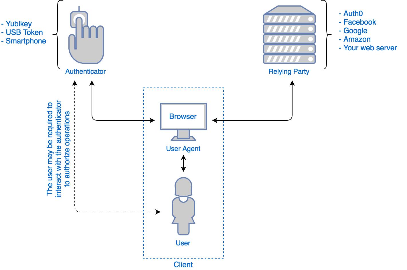 Why Google Chrome, Mozilla Firefox Support Web Authentication API