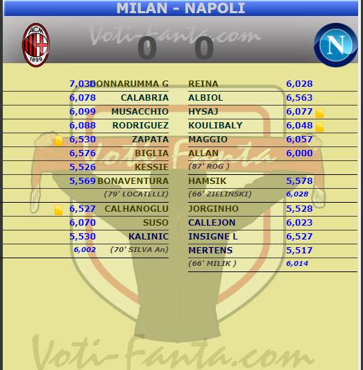 Tabellino e Voti fantacalcio Milan Napoli