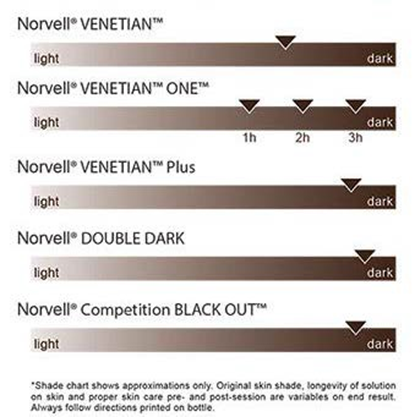 Deeper Violet And Brown Tone Bronzers Plus A Darker Dha Sunless Result As Compared To Our Original Venetian Spray Norvell S Just Off The Mediterranean