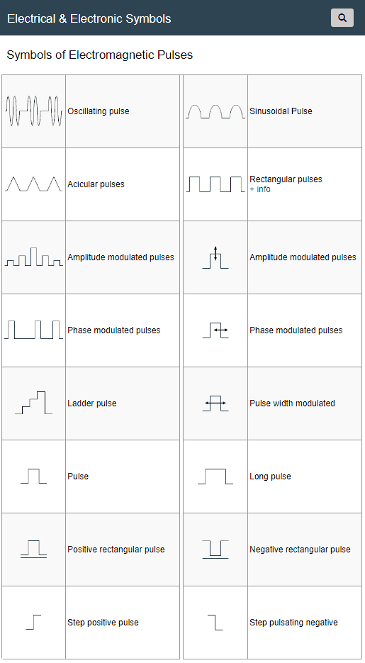 Symbols of Electromagnetic Pulses