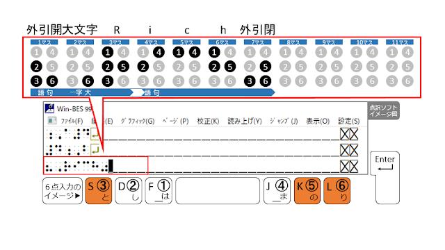 ③、⑤、⑥の点が表示された点訳ソフトのイメージ図と、③、⑤、⑥の点がオレンジ色で示された6点入力のイメージ図