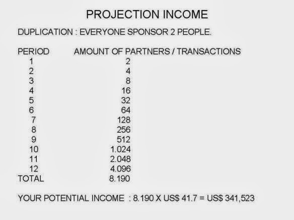 QNET Income Projections
