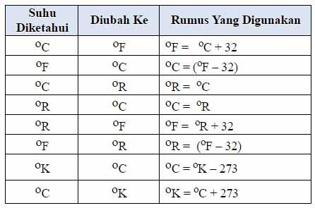 Materi Tentang Suhu Dan Penjelasannya Lengkap Muttaqin Id
