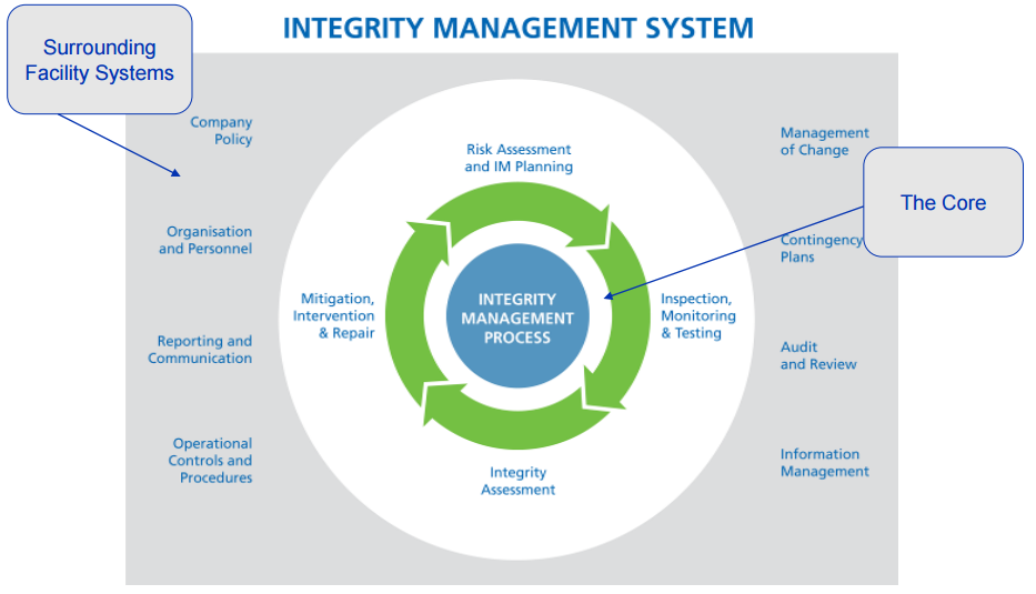Pipeline Integrated Management
