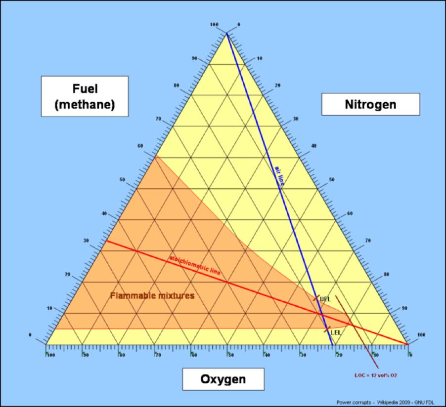 Map Analysis  Triangular Plot
