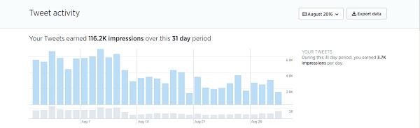 August 2016 Twitter