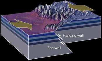 Reverse faulting during earthquake