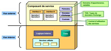 Composant de Service