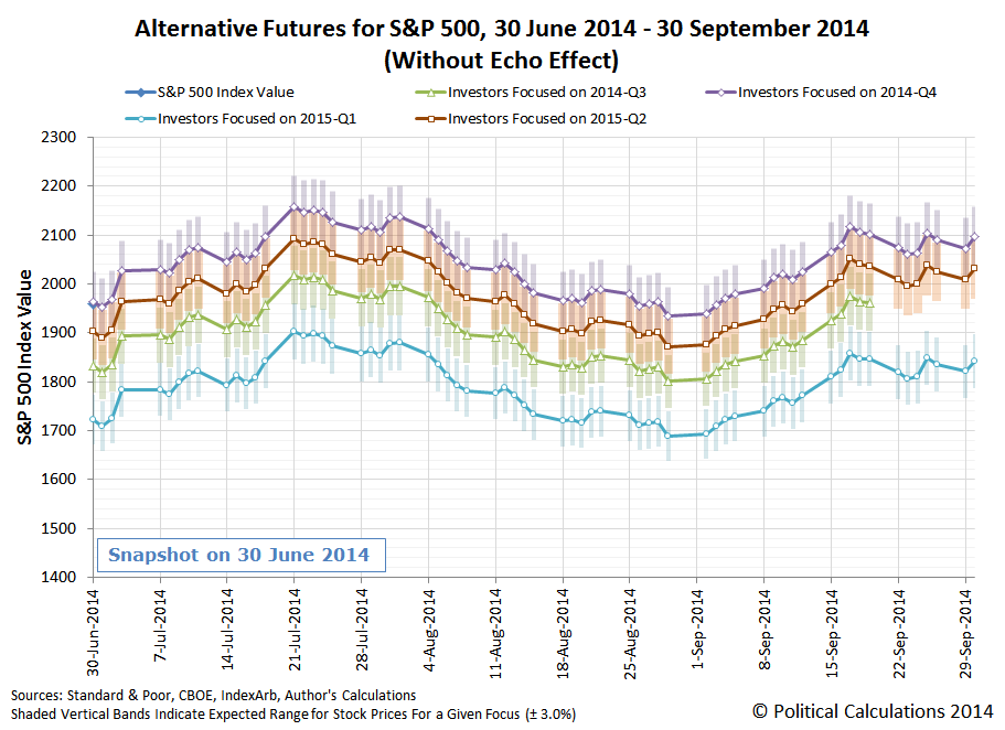 Alternative Futures for S&P 500, 30 June 2014 - 30 September 2014 (Without Echo Effect)