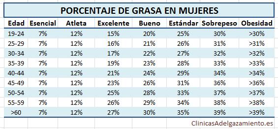 Porcentaje De Grasa Corporal Normal en Hombres y